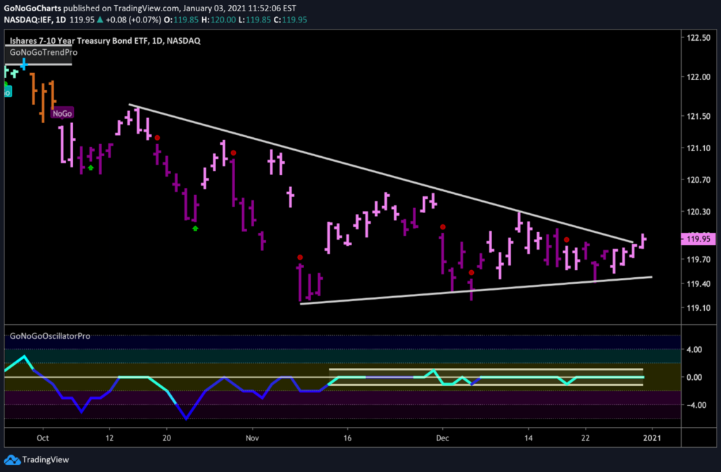 $IEF US Treasuries Daily GoNoGo Trend Jan 3, 2021
