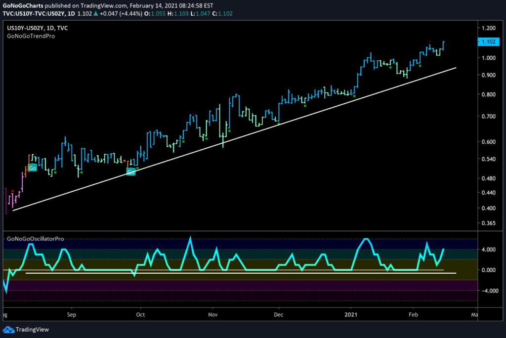 US Treasury Yield Curve Daily GoNoGo 10_2yr