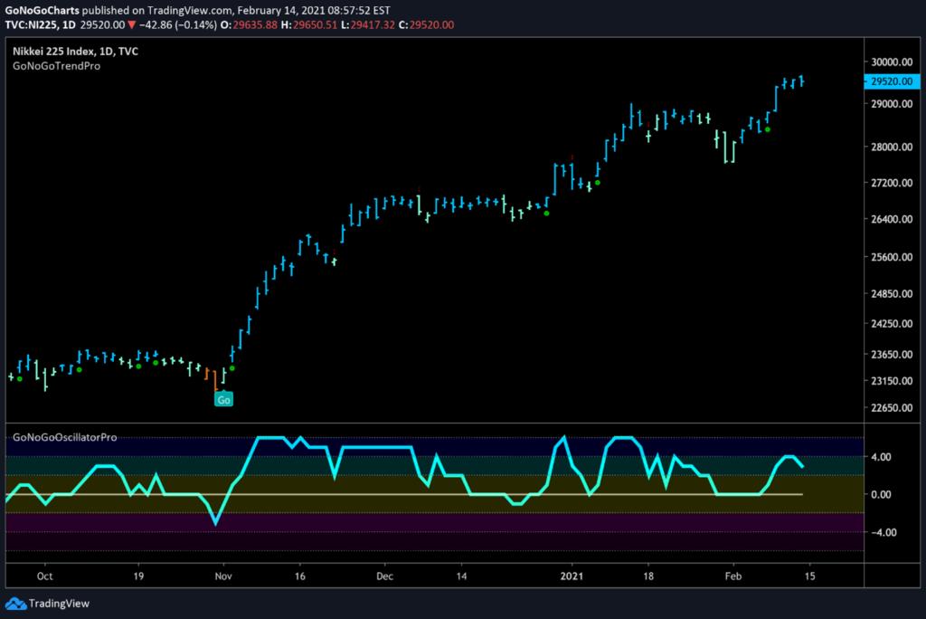 Nikkei 225 Daily GoNoGo Trend