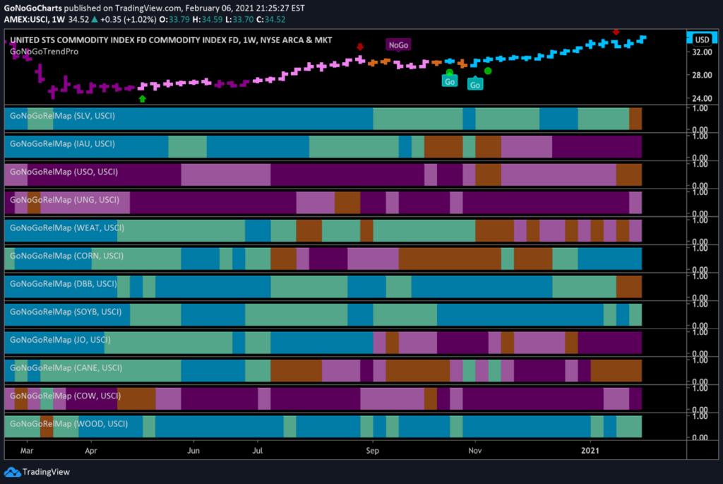GoNoGo RelMap USCI Commodities Index Feb 8 2021