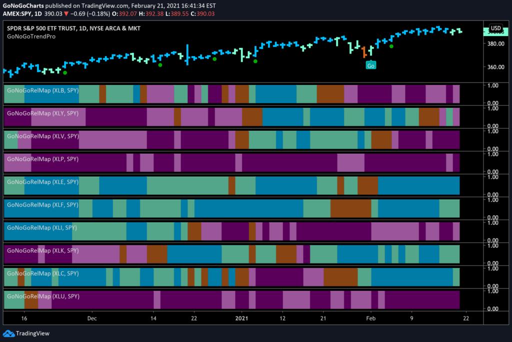 S&P Sector RelMap Feb 21