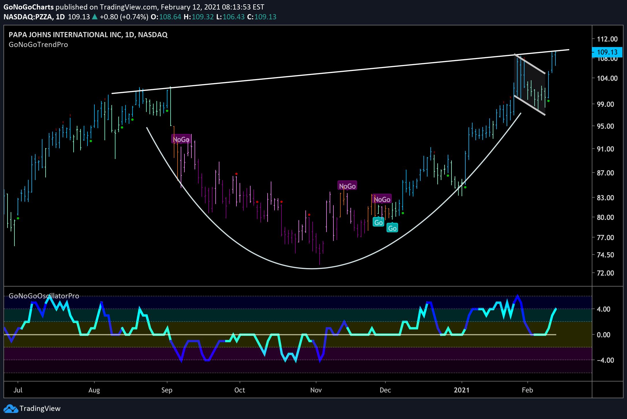 PZZA looking to break the neckline of a cup and handle