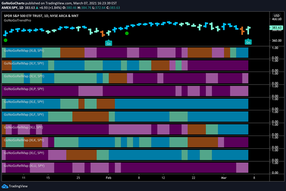 GoNoGo RelMap S&P Equity Sectors Daily