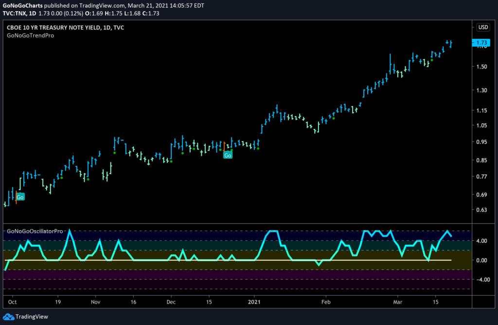 $TNX 10 yr Treasury Yields Daily GoNoGo Trend