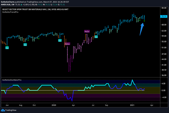 $XLB Materials Sector Weekly GoNoGo Trend
