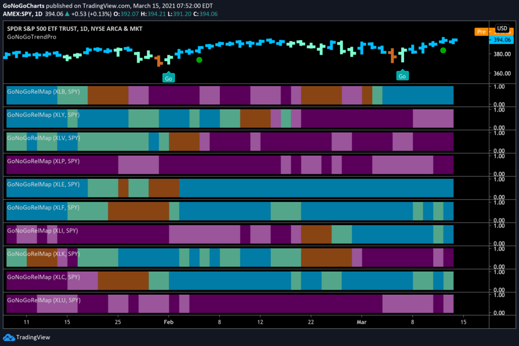US Equity Sector GoNoGo RelMap
