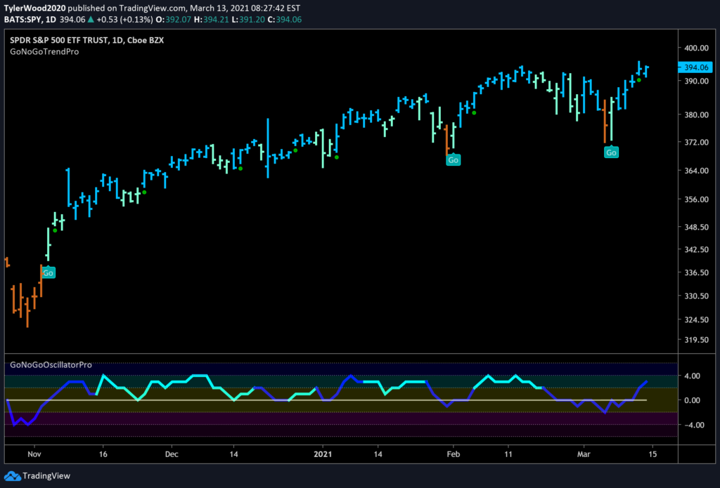 $SPY S&P 500 Large Cap Equity Daily GoNoGo Chart