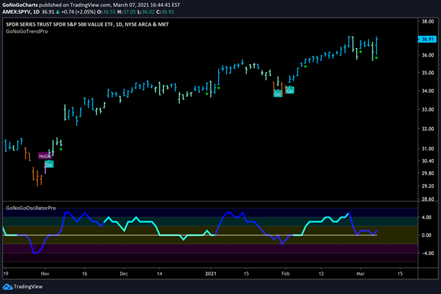 $SPYV Large Cap Value Daily GoNoGo Trend