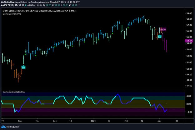 $SPYG Large Cap Growth Daily GoNoGo Trend