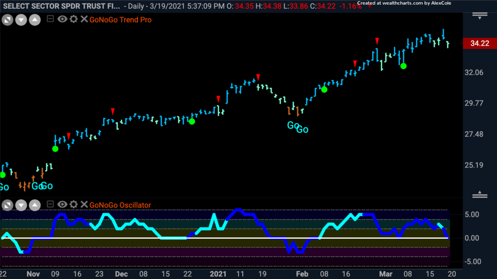 $XLF Financials Sector Daily GoNoGo Trend