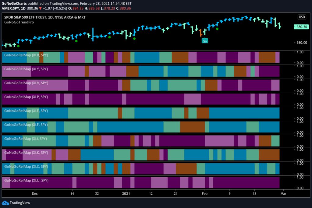 GoNoGo RelMap S&P Equity Sector Relative Strength 03012021