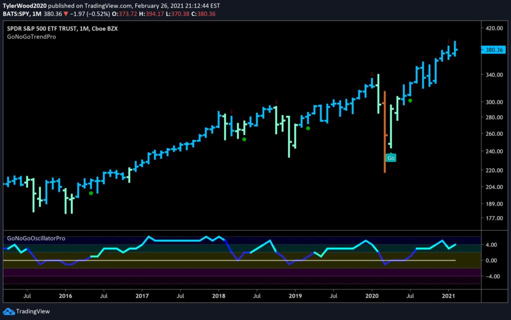 S&P 500 $SPY Monthly GoNoGo Trend
