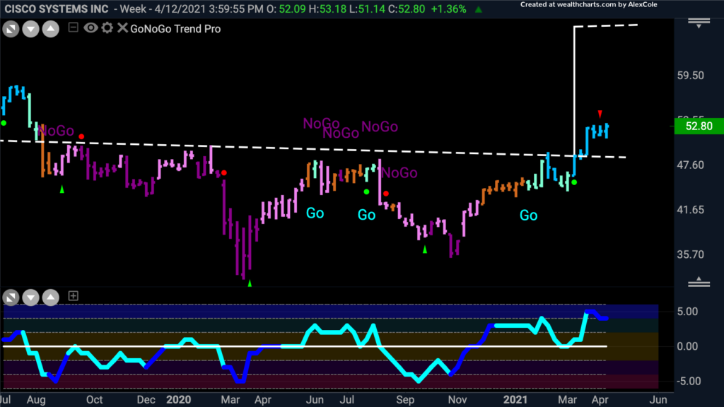 $CSCO Cisco Systems weekly GoNoGo Trend 041821