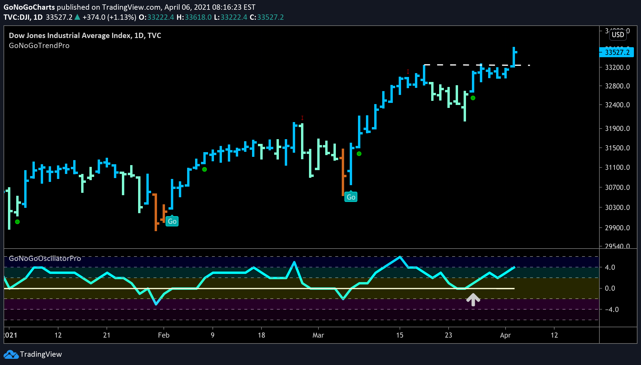 Dow Jones Industrial Average follows through on low risk entry