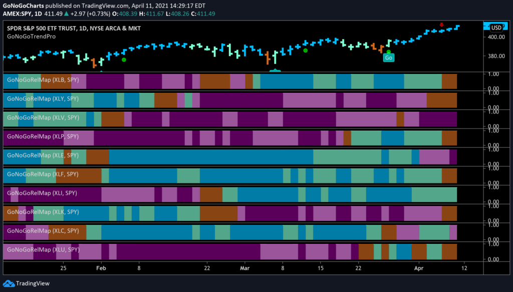 Daily Equity Sector GoNoGo RelMap 041221