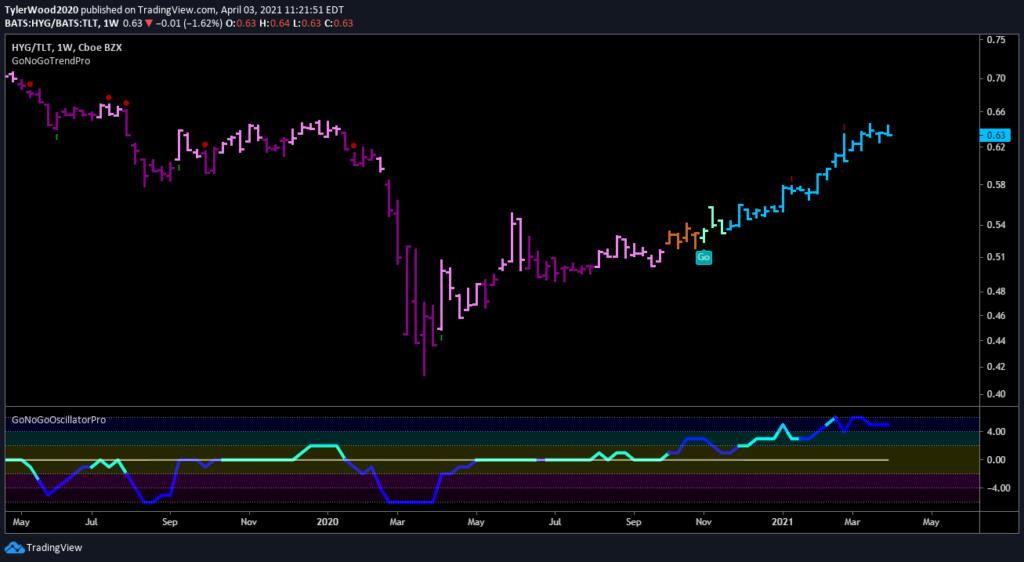 $HYG_$TLT GoNoGo Ratio Chart_Risk Proxy