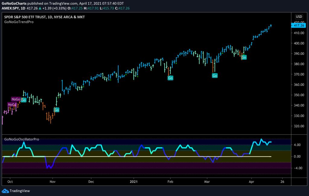 $SPY S&P 500 spydr daily GoNoGo Trend 041621