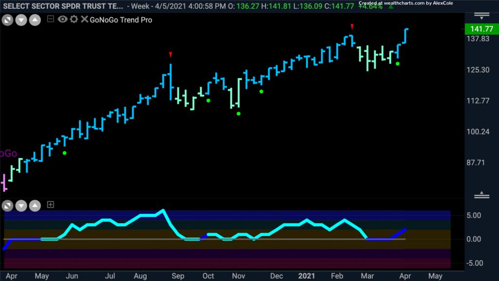 $XLK Tech Sector weekly GoNoGo Trend 041221