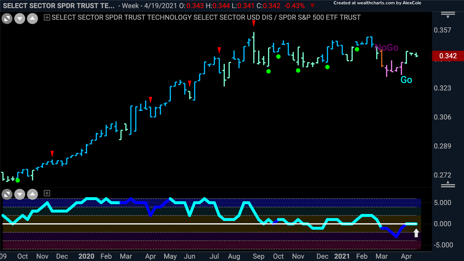 Mega Cap Technology outperforming once again