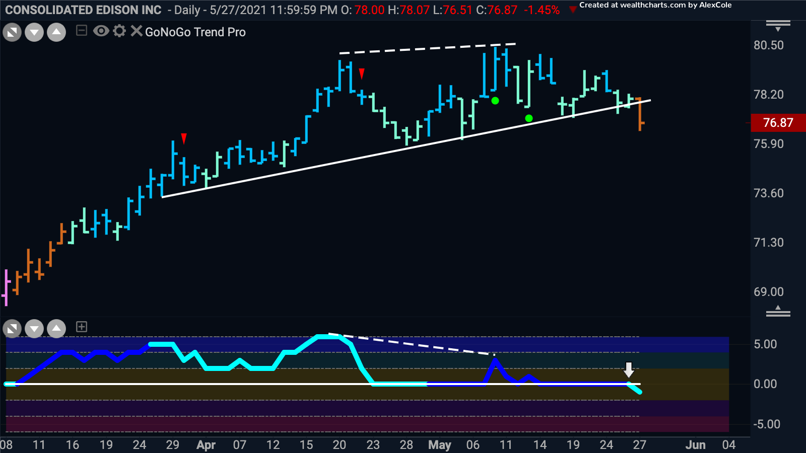 """Consolidated Edison """"Go"""" trend in trouble"""