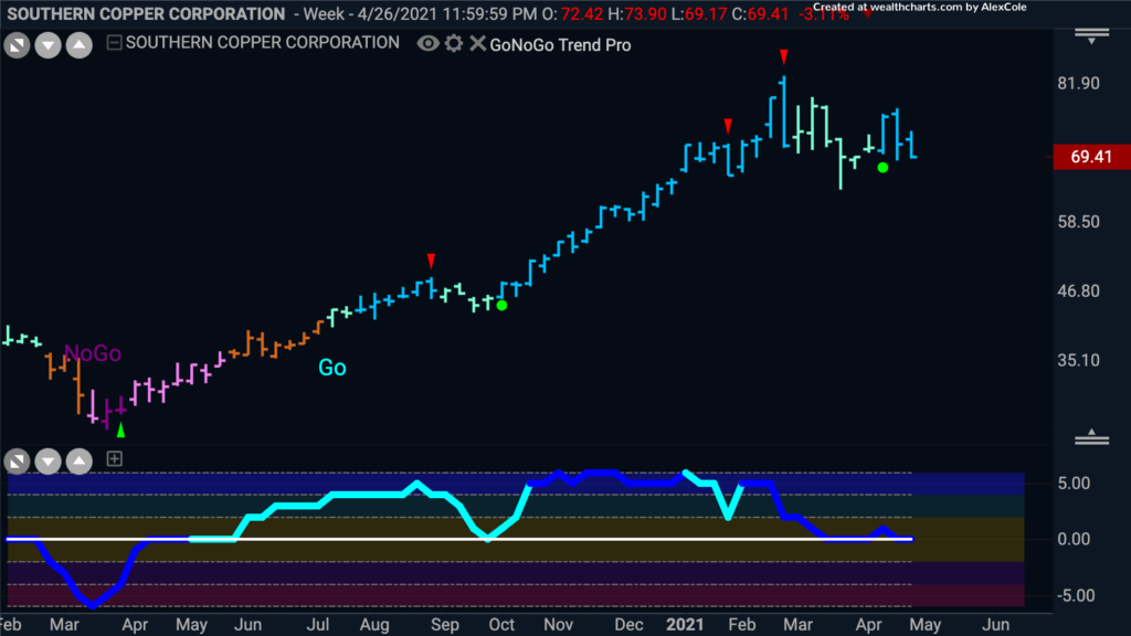 $SCCO Southern copper corp GoNoGo Trend 050321 weekly