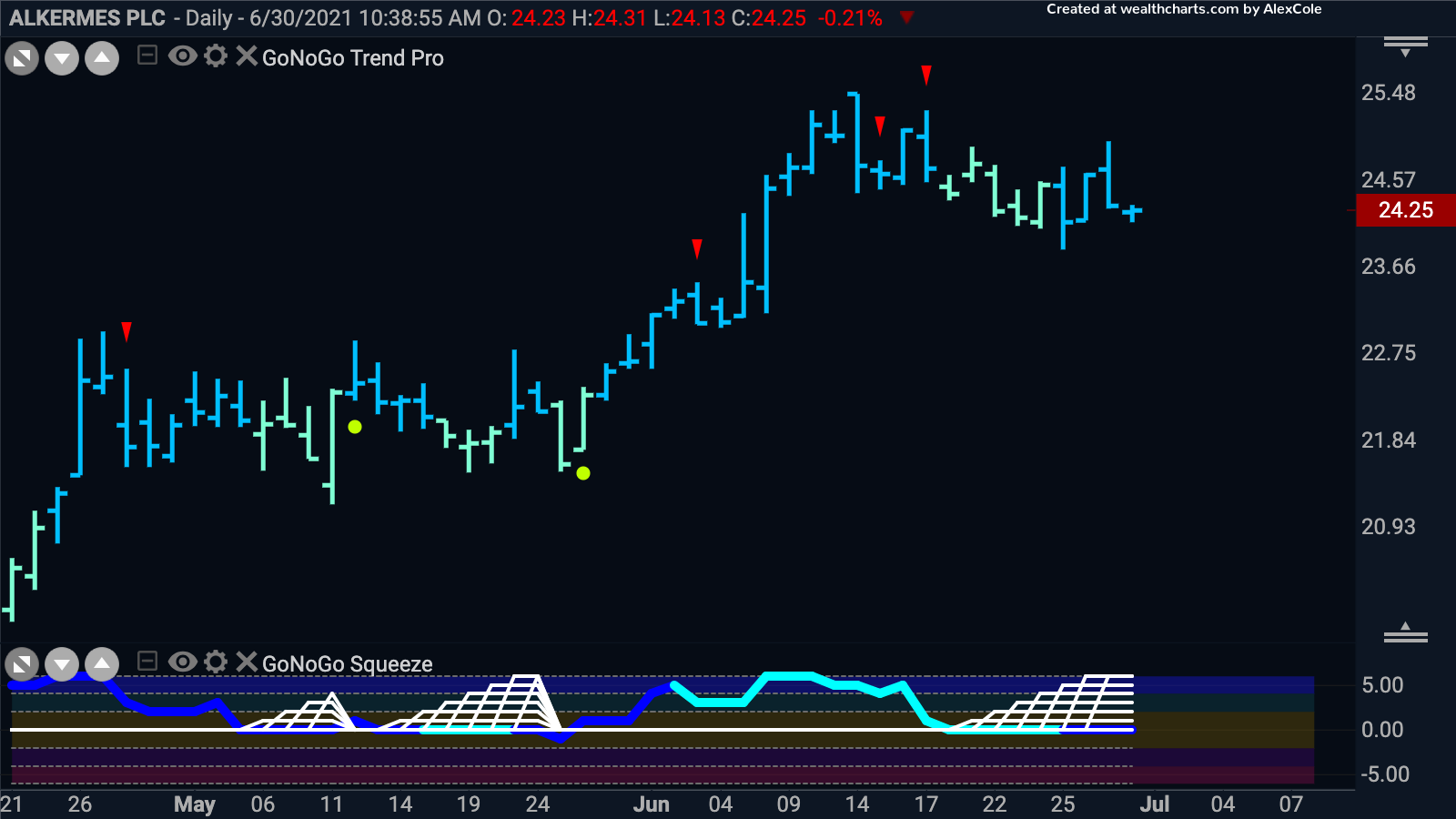 Looking for Alkermes PLC to break out of Squeeze