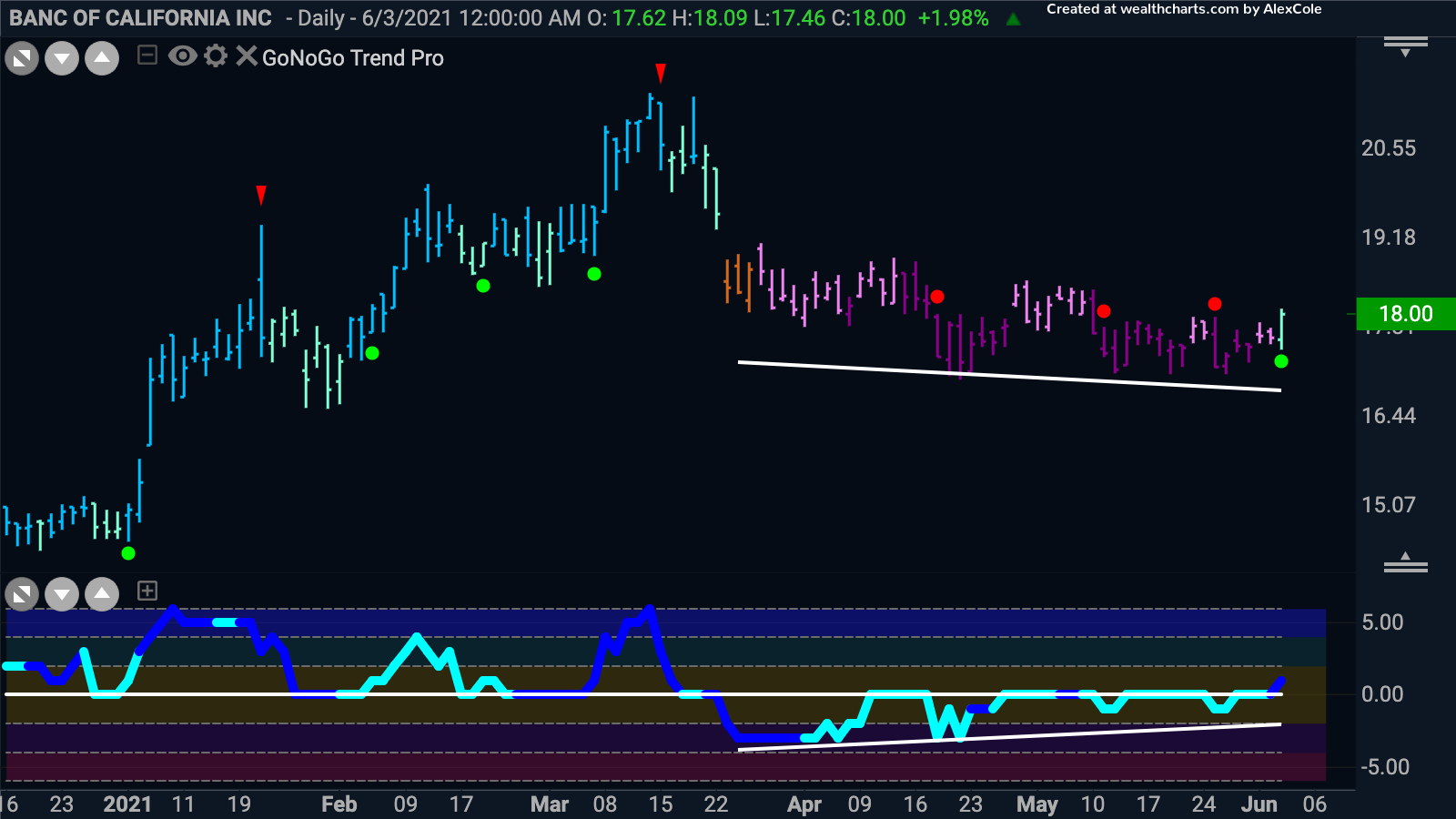 $BANC ready for more gains?