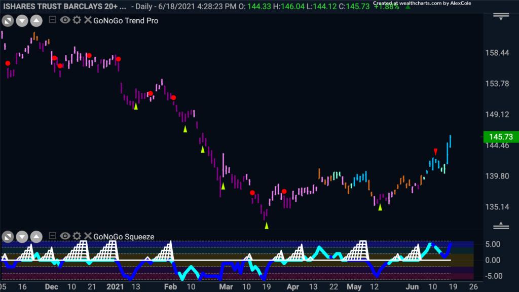 $TLT 20 yr Treasury Bonds GoNoGo Daily Chart