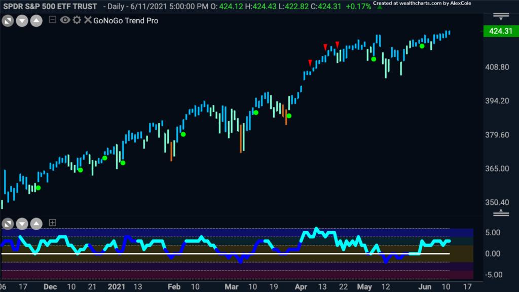 $spy S&P 500 Daily GoNoGo Trend