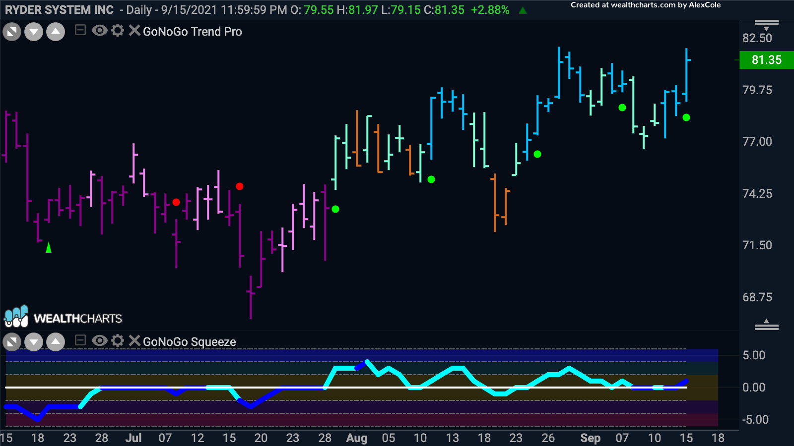 """Ryder System Inc reaching for new high in """"Go"""" trend"""